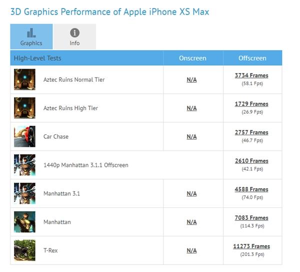 iPhone XS Max GFXBench 跑分出炉:提升最多达 60%